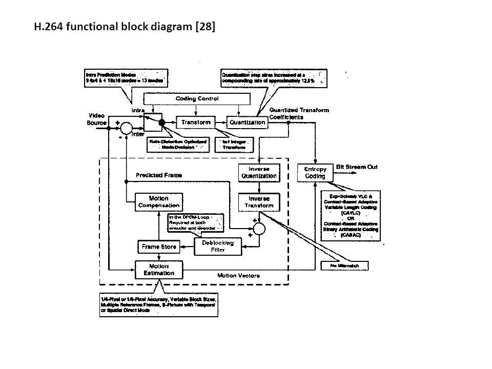 h 264 block diagram wiring diagrams